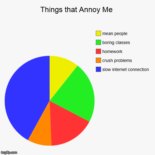 Things That Annoy Me